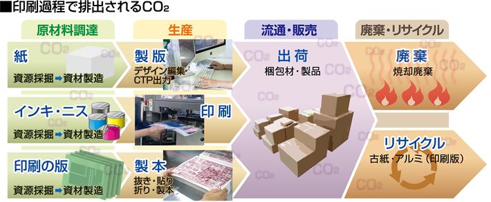 印刷過程で排出されるCO2